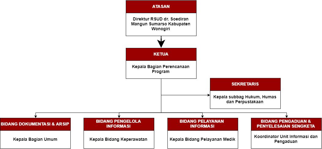 Struktur-PPID-1